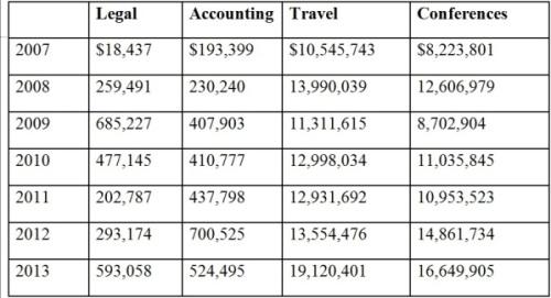 expenses-clinton-foundation