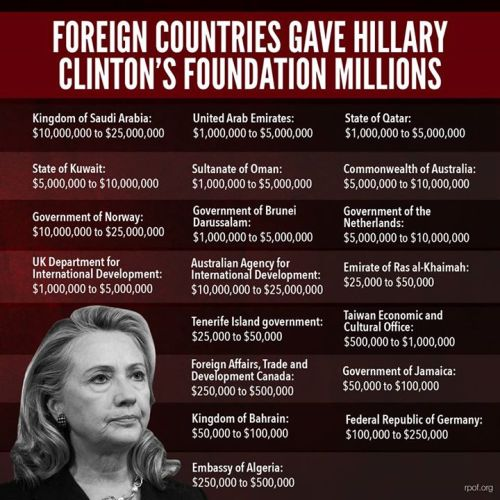 foreign-country-donations-to-the-clinton-foundation