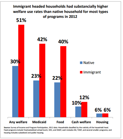welfare_for_illegal_immigrants